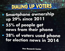 How the Smartphone is Going to Win the 2016 Presidential Election